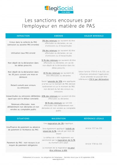 Sanctions encourues par l'employeur
