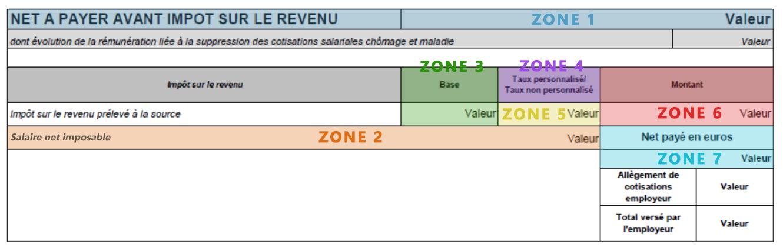7 zones du bulletin de paie