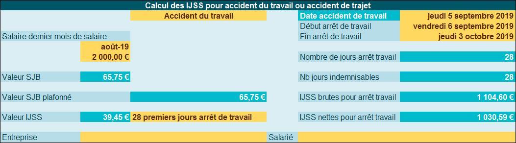 Calendrier Rupture Conventionnelle Excel.Comment Calculer Les Ijss En Cas D Accident Du Travail En