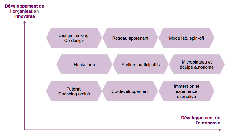 Matrice des innovations managériales (source : L'innovation managériale, Eyrolles, 2018)