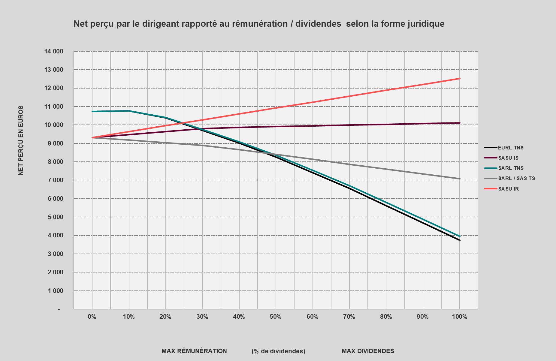 Visualisation Optimisation Rémunération Dirigeant