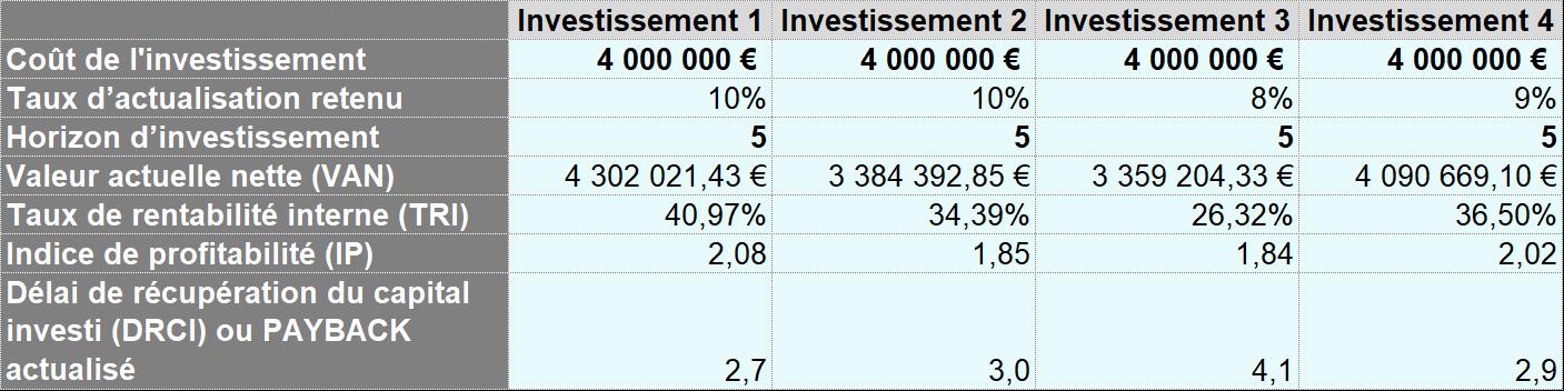 Capture écran Simulateur choix investissement